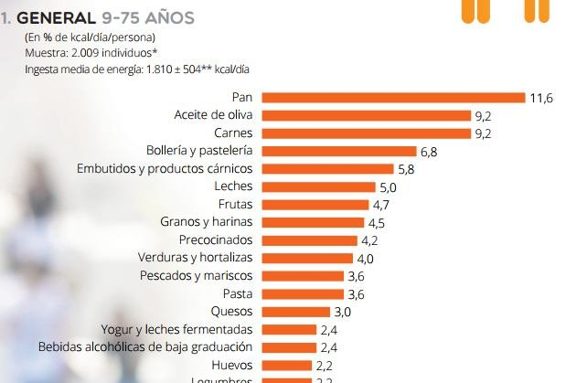 Fuentes de energía de los espanoles