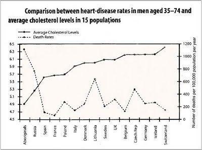 15 poblaciones colesterol y enfermedad cardiovascular
