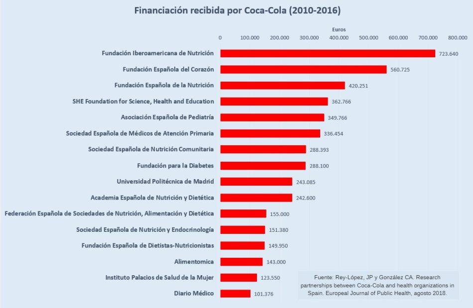 Coca-Cola financia organizaciones de salud