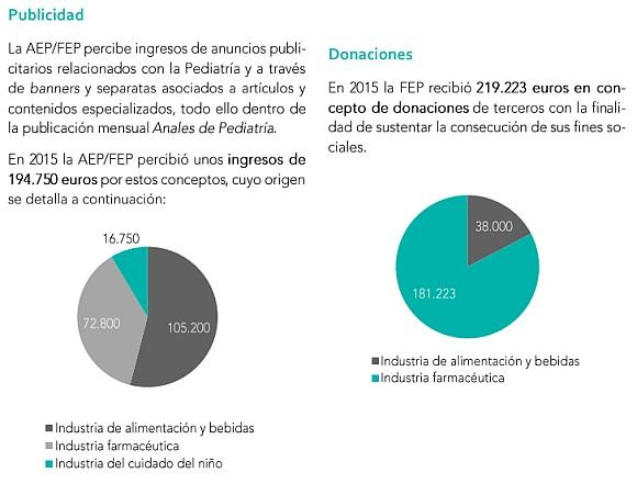 Publicidad y donaciones AEP