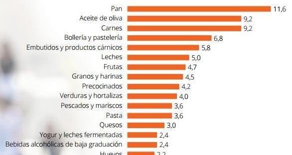 Consumo de Pan en España según ANIBES