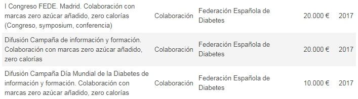 Coca Coca pagó a Federación Española de Diabetes