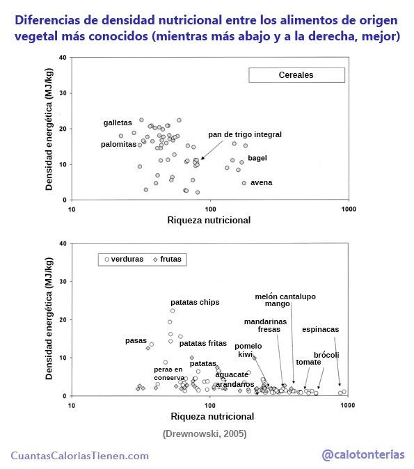 Diferencias de densidad nutricional entre alimentos vegetales