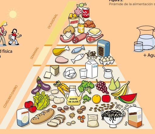 Pésima pirámide alimenticia