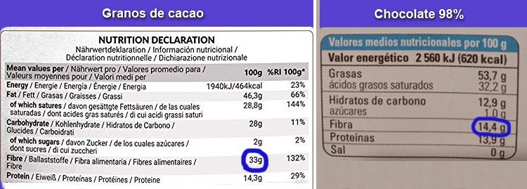 Fibra del grano de cacao